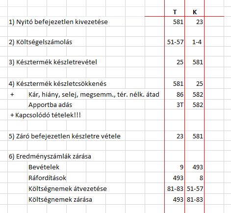 Saját termelésű készletek könyvelése csak 5-ös számlaosztályban (STKÁV)