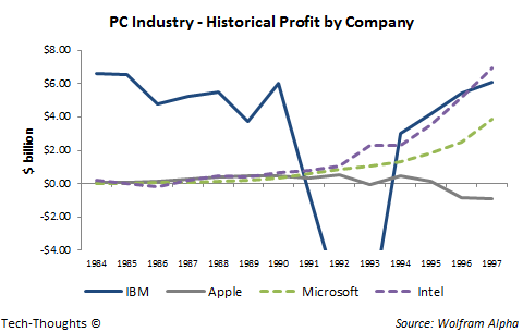 PC Industry - Profit by Company