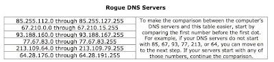 Rogue DNS Servers