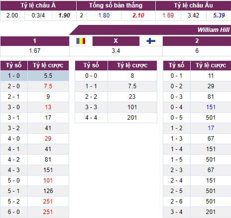 Nhận định bóng đá Romania vs Phần Lan, 00h30 ngày 06/06