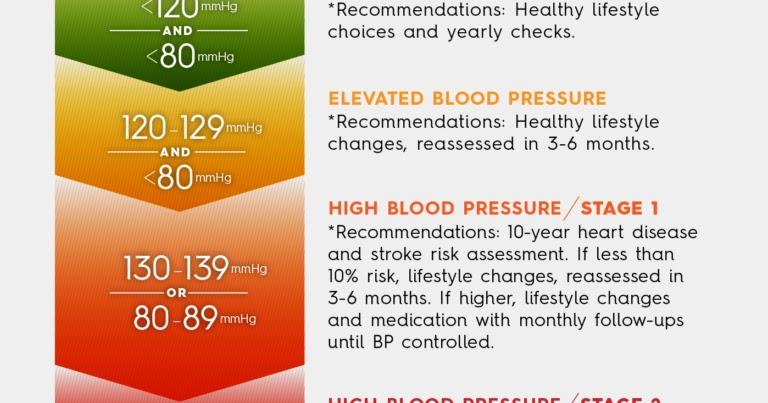 Vivir con dieta para personas con hipertensión