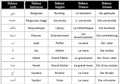Terjemah Bahasa Arab