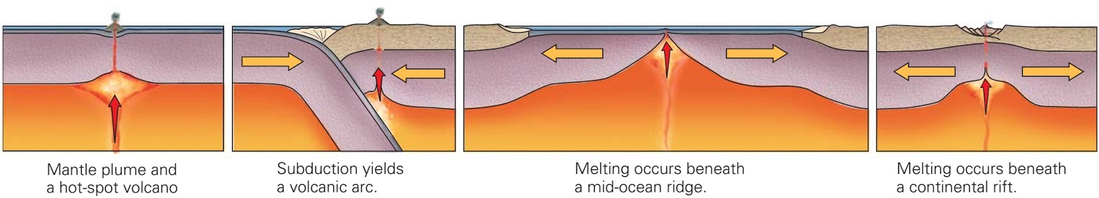 The tectonic setting of igneous rocks  sc 1 st  Learning Geology - Blogger & Plate tectonics activity ~ Learning Geology