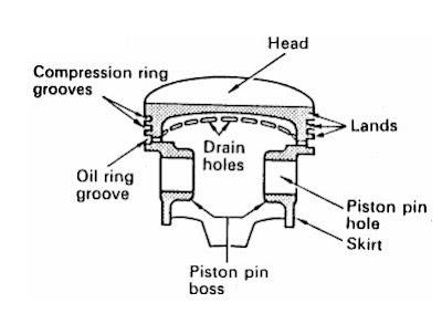 Piston menjadi ujung tombak dalam menghasilkan tenaga pada mesin Fungsi Komponen - Komponen Pada Piston