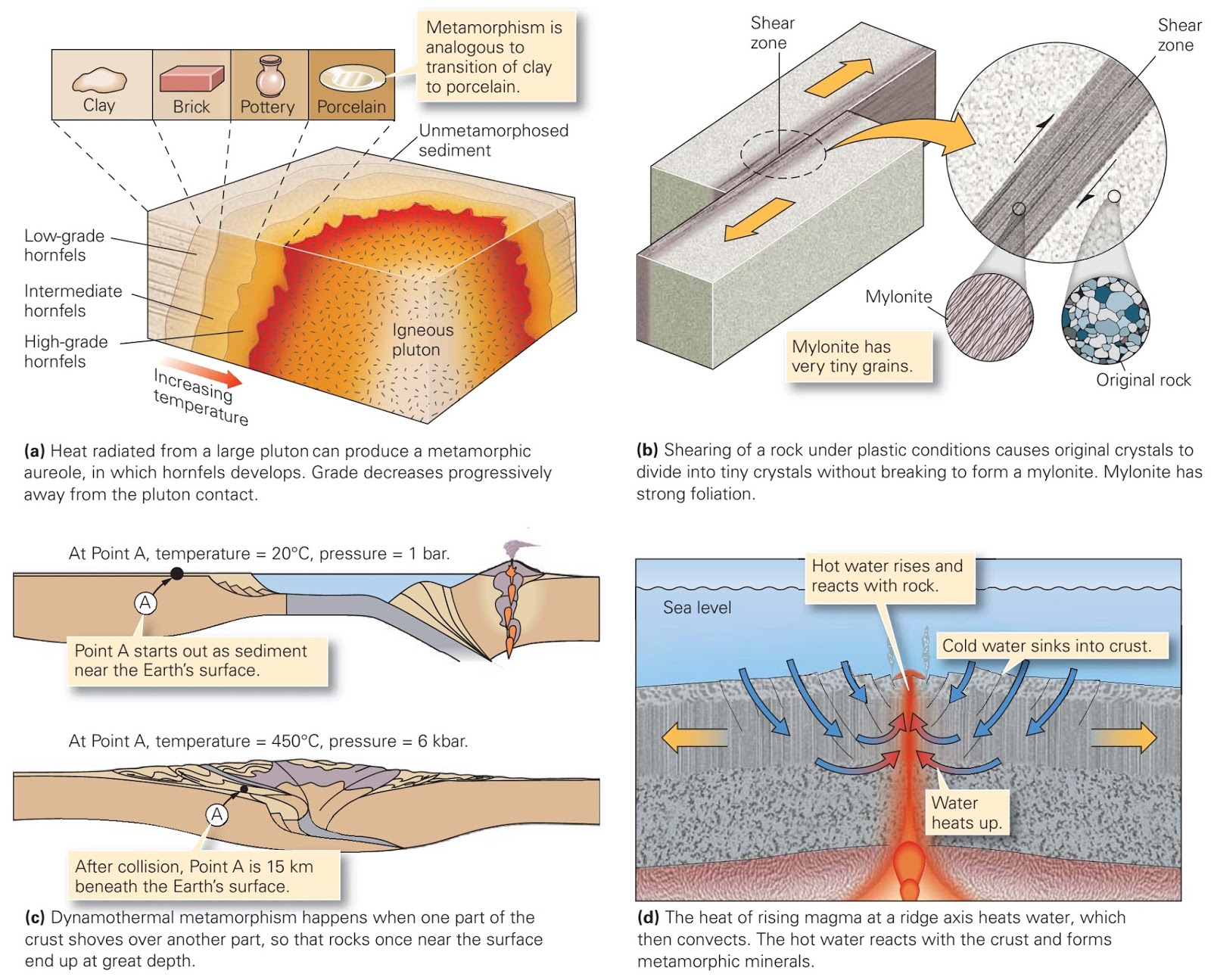Where Does Metamorphism Occur Learning Geology