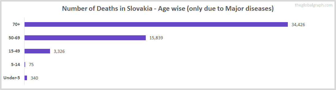 Number of Deaths in Slovakia - Age wise (only due to Major diseases)