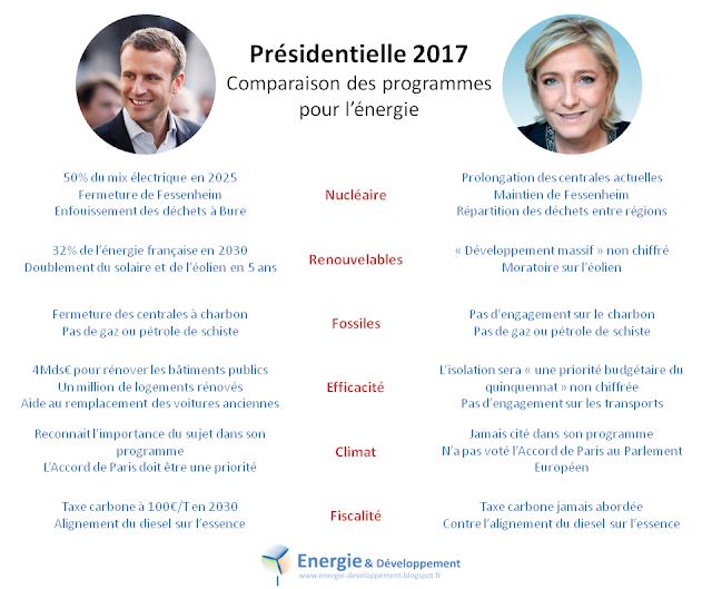 Comparaison des programmes énergie et climat de Macron et Le Pen