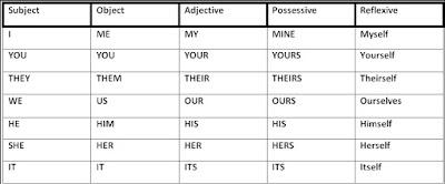 Contoh Pesonal Pronouns