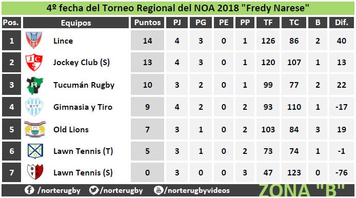 Tabla de posiciones #4taFecha del #RegionalDelNOA Zona B