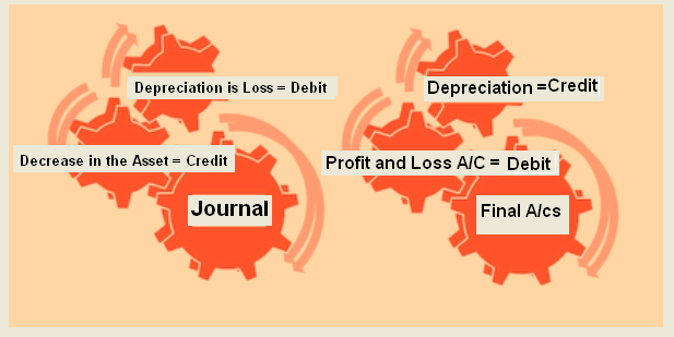 Journal Entries Examples of Depreciation | Accounting Education