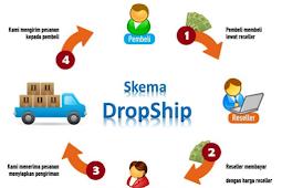 Ingin Memulai Bisnis Online Tanpa Modal? Dropship Saja!