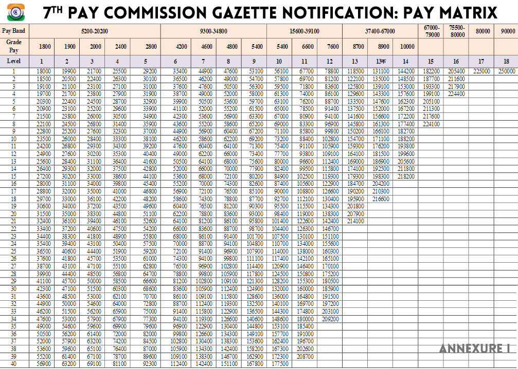 7th-pay-commission-PAY-MATRIX-7thCPC