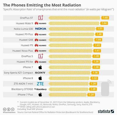 15 jenis handphone yang banyak mengeluarkan radiasi, radiasi pada handphone, bahaya radiasi dari handphone