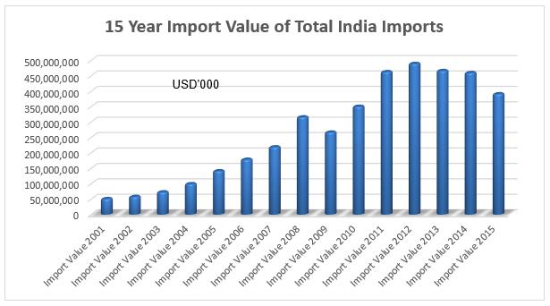 Export Genius: India Import Data 2015 from Indian Customs - Trade