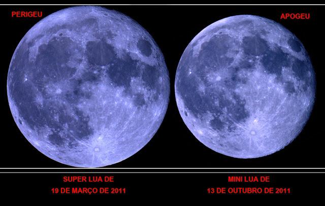 diferença de tamanho de Super Lua e Mini Lua