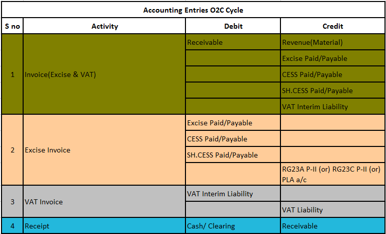 Oracle Functional Guide: O2C Cycle Flow (India Localization