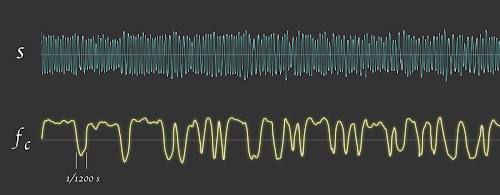 [Image: A nondescript oscillogram of the data signal, and below it, the signal after FM demodulation, showing a clear pattern characteristic of binary FSK switching at 1200 bps.]