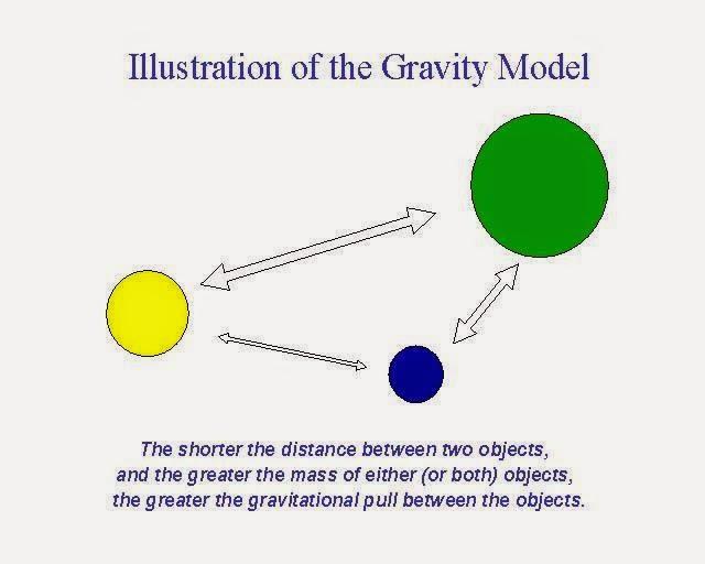 gravity model of trade equation