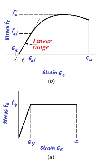 Idealized stress-strain diagrams for concrete and steel