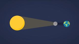 posisi gerhana matahari matahari bumi bulan