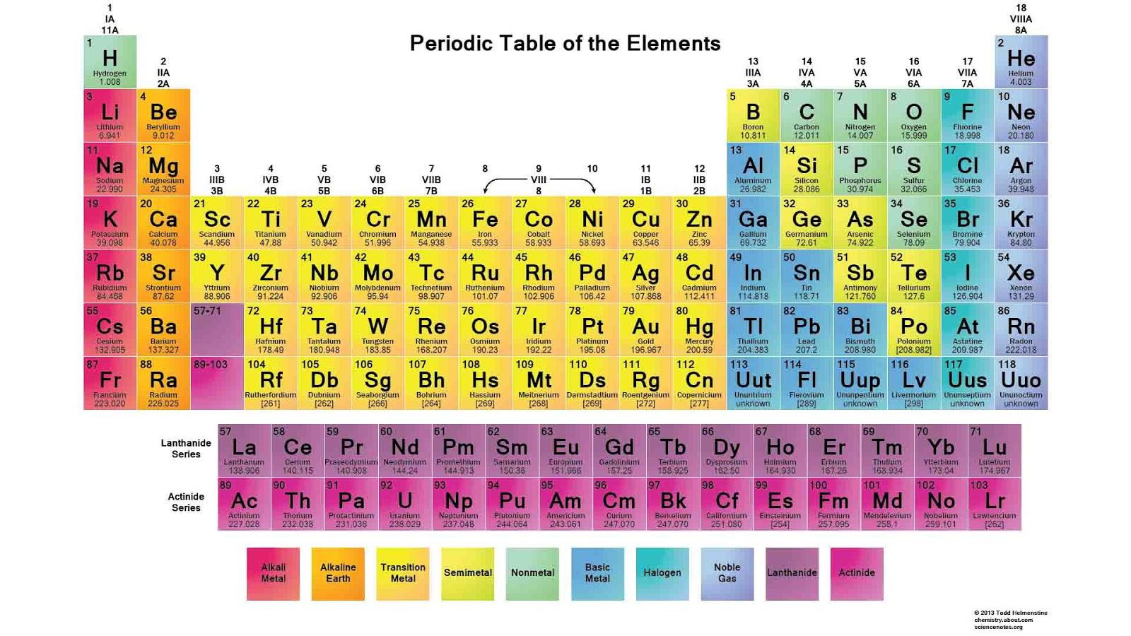 Sistem periodik modern pengertian cara baca golongan periode tabel sistem periodik unsur urtaz Gallery