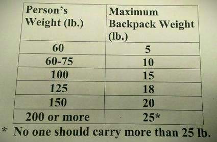 backpack weight limits chart