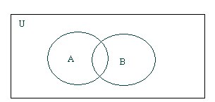 My mind: Venn diagrams