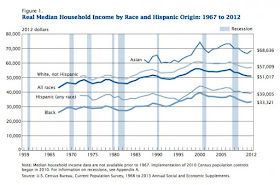 Real median household income by race and Hispanic origin from 1967 to 2012