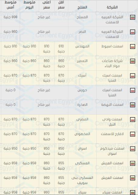 اسعار الحديد والأسمنت فى مصر اليوم الاثنين 7/10/2018