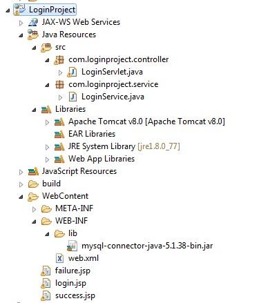 Creating Simple login application using Servlet,JSP,Tomcat