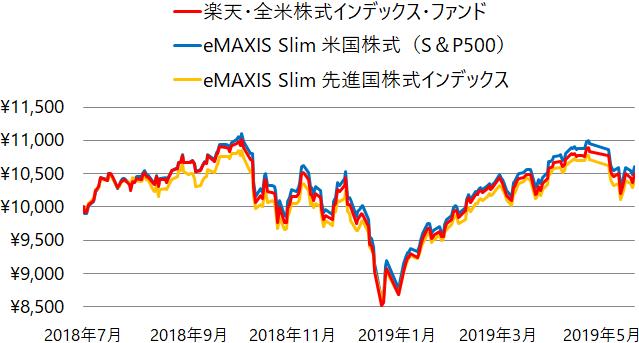 楽天・全米株式インデックス・ファンド、eMAXIS Slim 米国株式(S&P500)、eMAXIS Slim 先進国株式インデックスの基準価額の推移(チャート)
