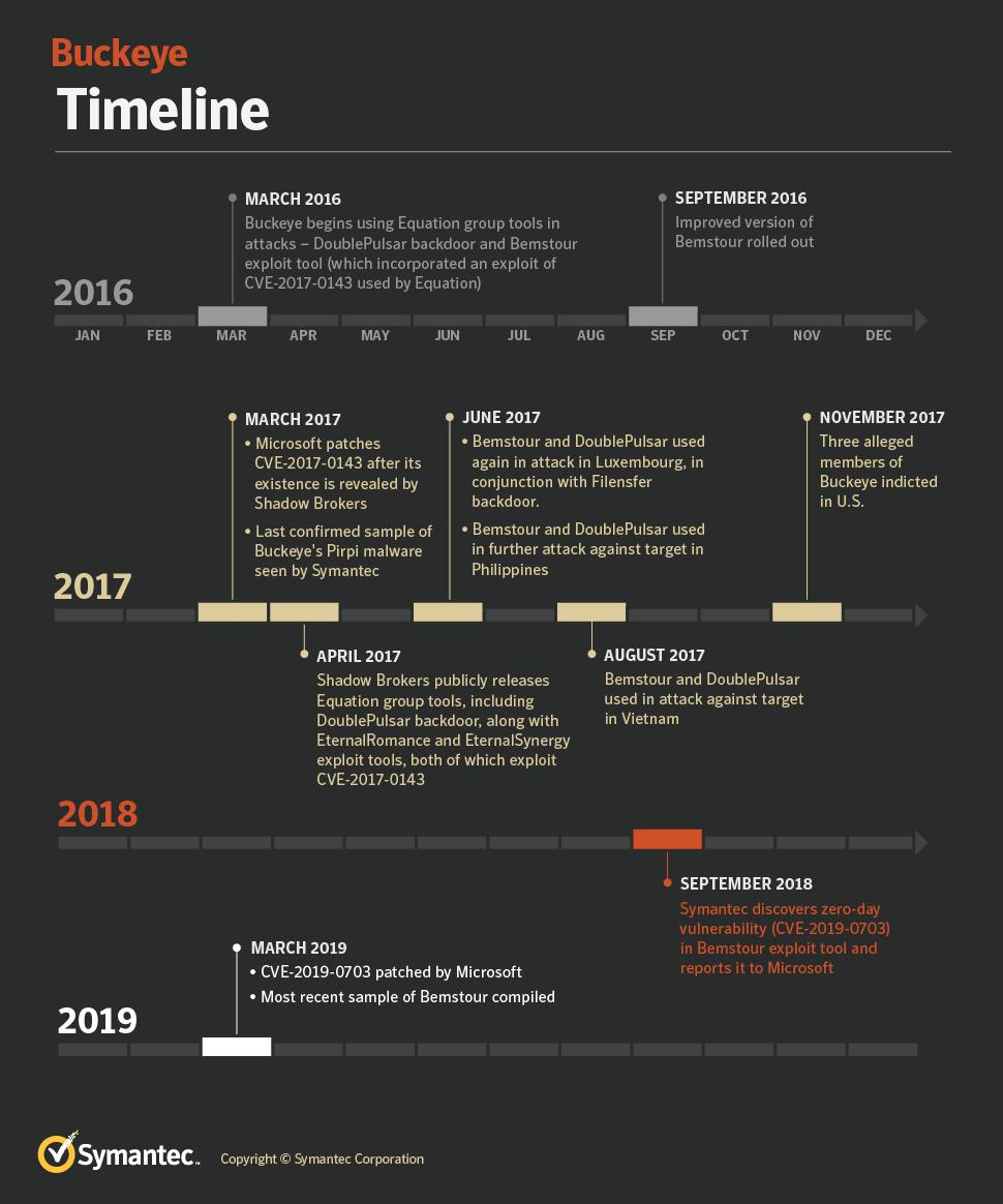 - Buckeye Timeline 970x1164 - Buckeye Chinese Hackers Group stole NSA Hacking Tool in 2016