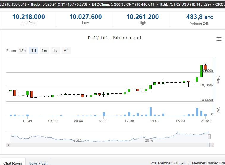 harga satu bitcoin waktu awal terbit