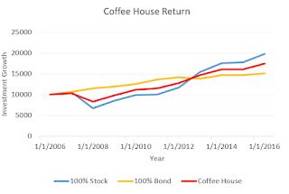 Coffeehouse Portfolio Returns