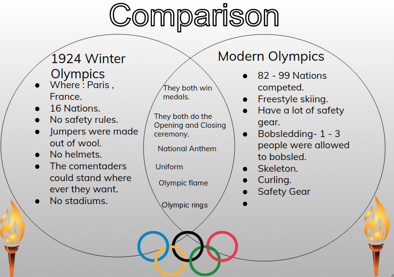 Savelina Panmure Bridge School Olympic Venn Diagram
