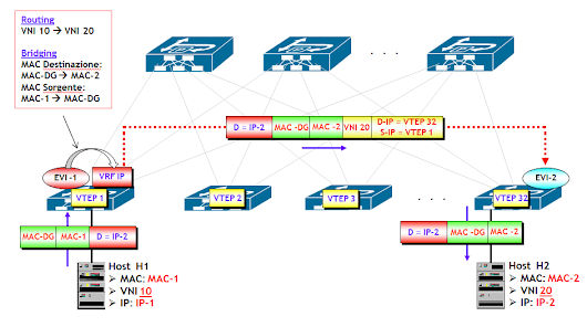 Inter-VXLAN Routing