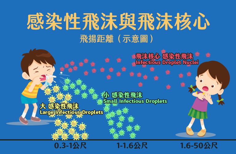 感染性飛沫與飛沫核心 飛揚距離(示意圖)