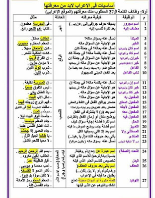 قواعد الاعراب مادة اللغة العربية للتعليم الابتدائي الجيل الثاني