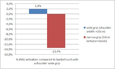 Mesures EMG de l'activité des biceps en fonction de l'écartement de la prise