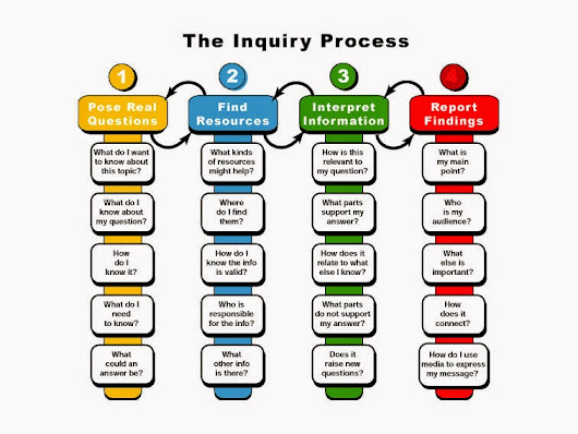 learning objects to support inquiry based online Inquiry-based learning is an approach to teaching and learning that places students' questions, ideas and observations at the centre of the learning experience educators.