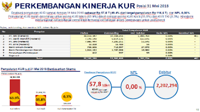 perkembangan kinerja kur tarif pph umkm