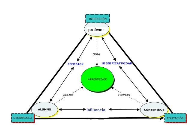 Teoría Para Profesores De Español Ele Triangulo Interactivo