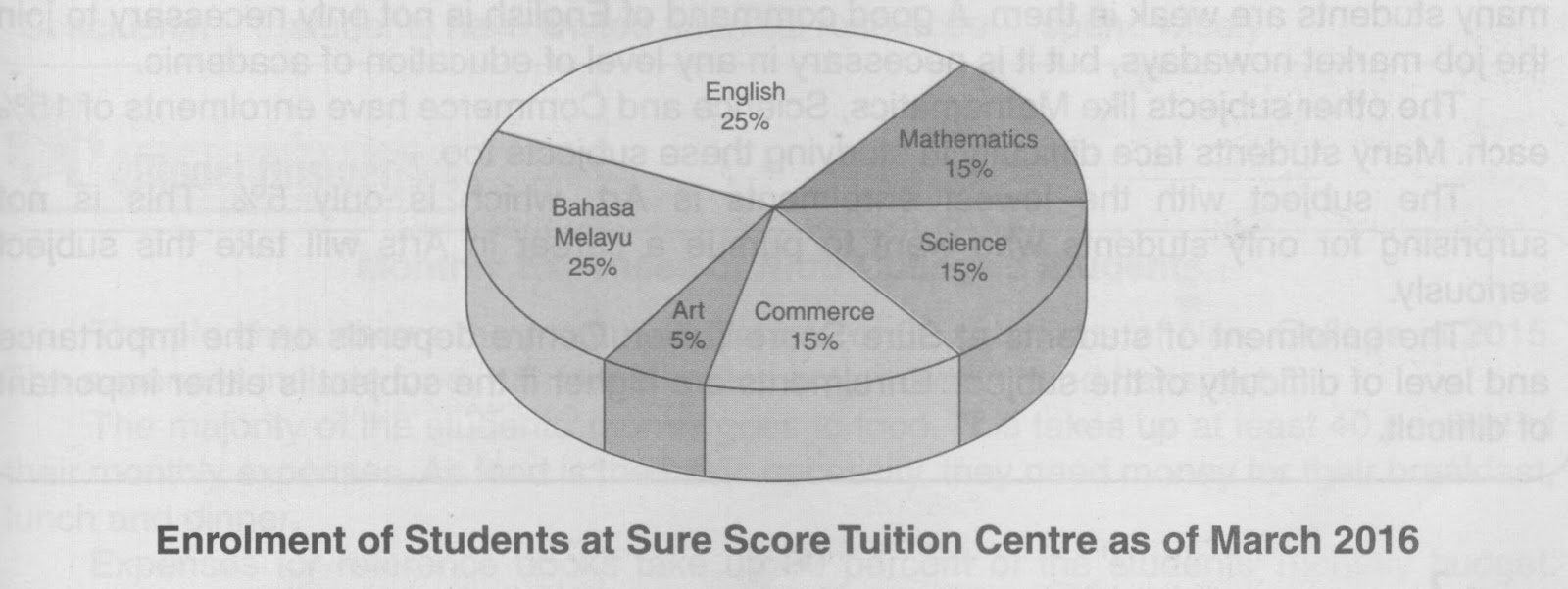 Learning english daily pt3 guided writing pie chart bar graph study the pie chart below and answer the question that follows nvjuhfo Images