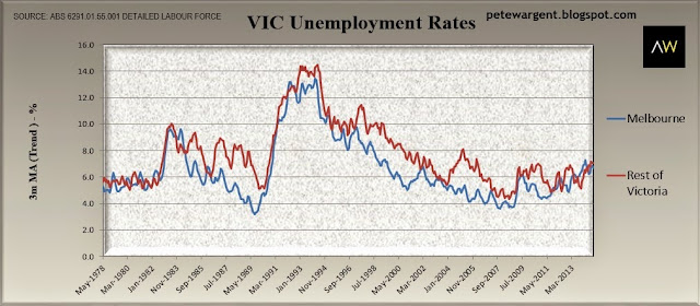 vic unemployment rates