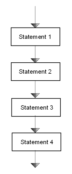 flow chart - Sequential statements