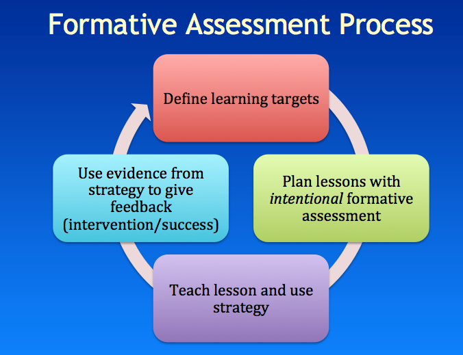 Chapter Creating a Formative Assessment System