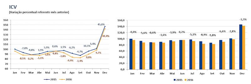 Varejo apresenta retração de 4,1% no fluxo de lojas em 2016