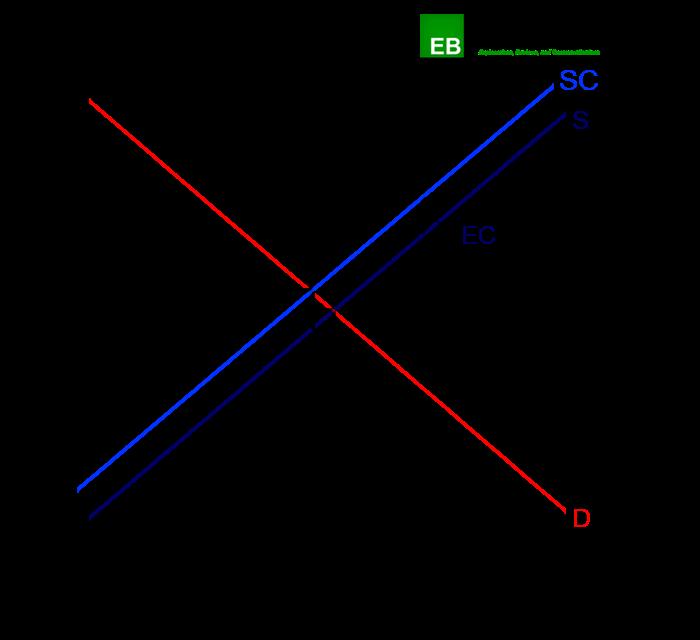Illustration of negative production externalities