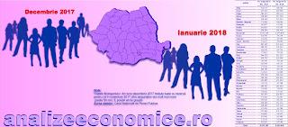 Cu cât au scăzut numărul asiguraților și veniturile acestora în prima lună de revoluție fiscală