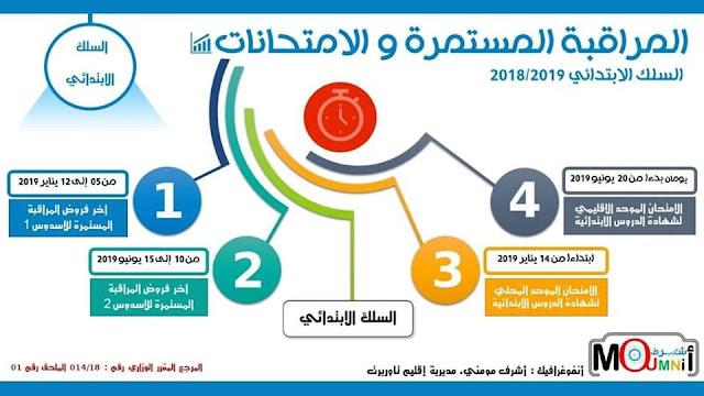 مواعيد فروض المراقبة المستمرة و الإمتحانات الإقليمية برسم الموسم الدراسي 2018-2019 :